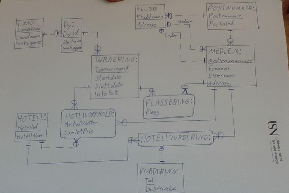 Figur 2: Eksempel på besvarelse en kandidat har løst på papir, for så å ta bilde av det med webkamera.