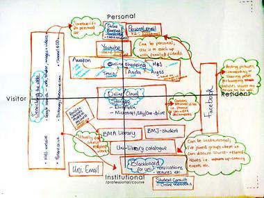 diagram med tegning av a visitors and residents map of online engagement